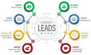 lead-generation-300x182 lead generation