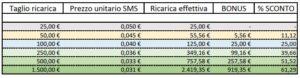 prospetto-costo-sms-300x78