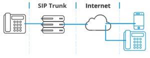 sip-trunk-300x116 Come funzionano le chiamate sip
